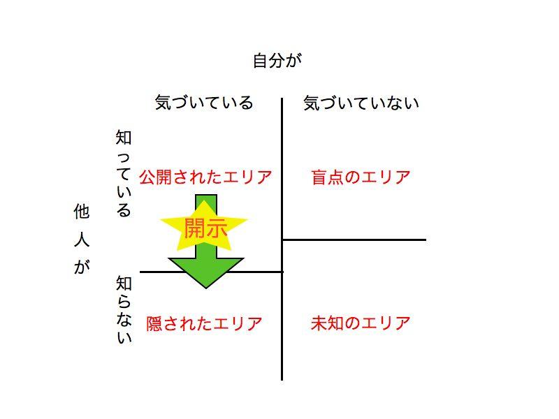ジョハリの窓1.002.jpg