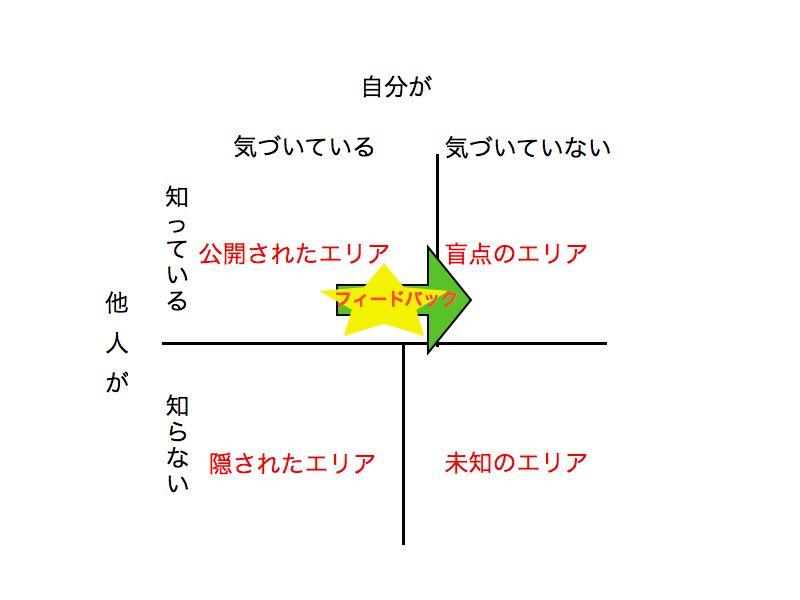 ジョハリの窓1.003.jpg