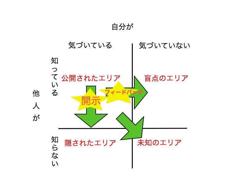 ジョハリの窓1.004.jpg