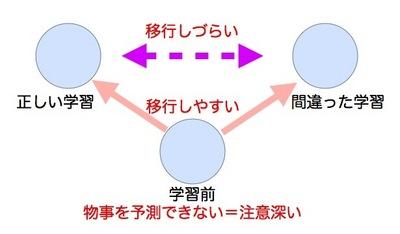 予測と学習.001.jpg