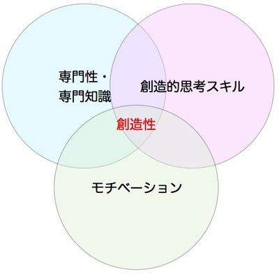 創造性の3つの要素.001.jpg