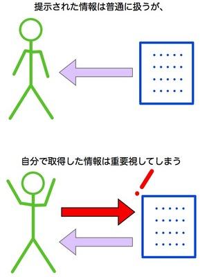 情報取得バイアス.001.jpg