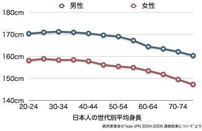 日本人世代別平均身長.001.jpg