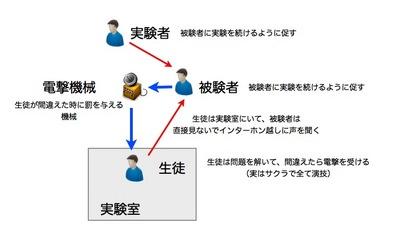 服従実験.001.jpg