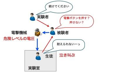 服従実験.004.jpg