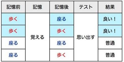歩くと記憶力アップ.001.jpg