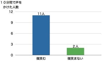 笑顔の魔法グラフ.001.jpg