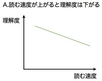 読書スピードと理解.001.jpg