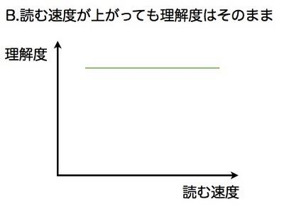 読書スピードと理解.002.jpg