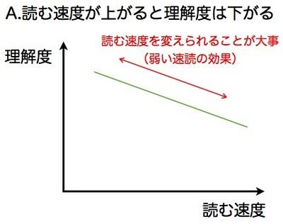 読書スピードと理解.003.jpg
