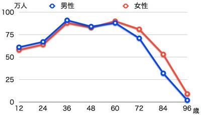 辰年の年齢分布.001.jpg