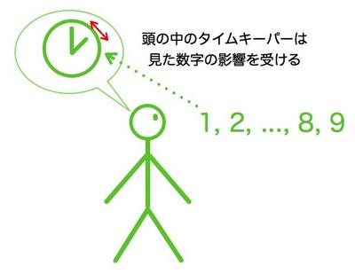 頭の中のタイムキーパー.001.jpg